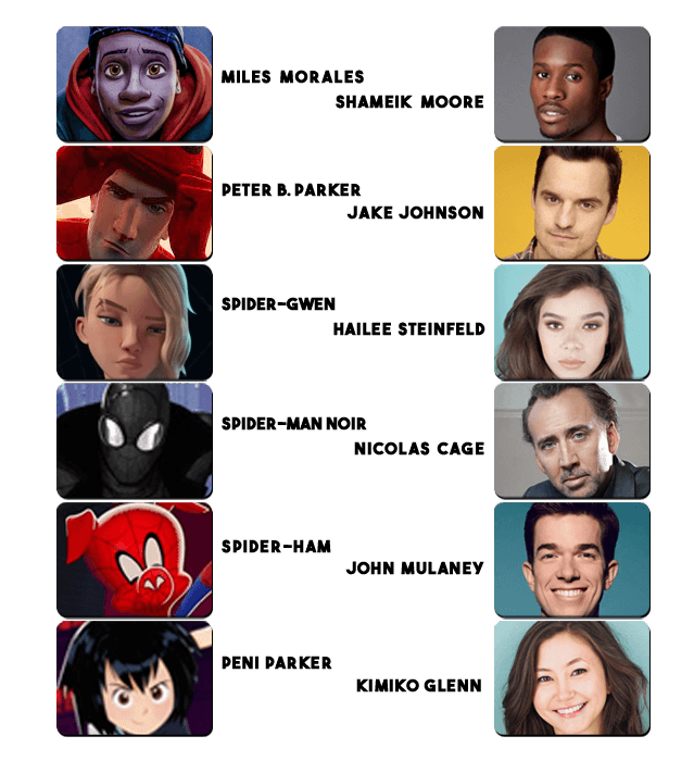Into the Spider-Verse Characters and Cast