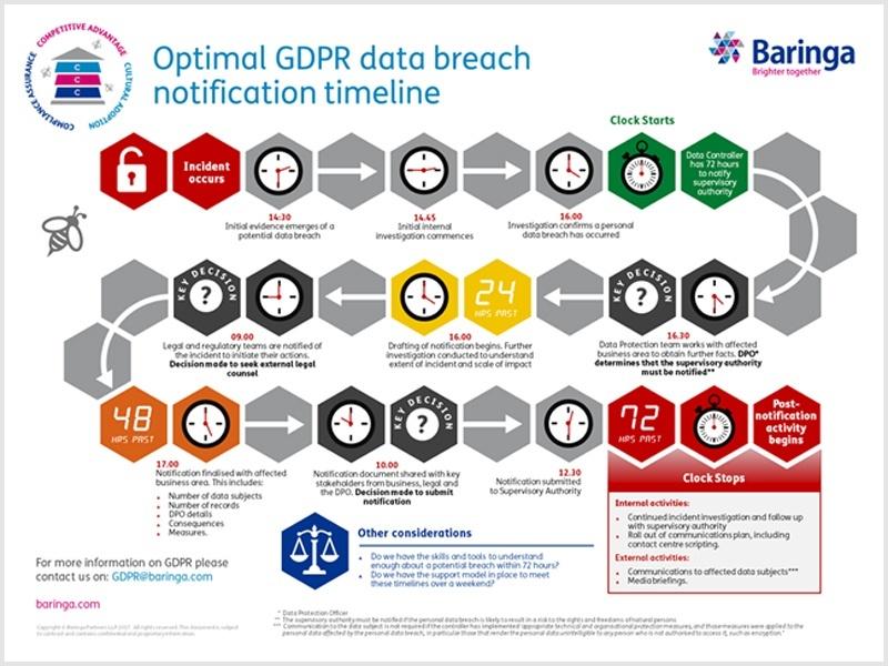 GDPR Data Breach Infographic