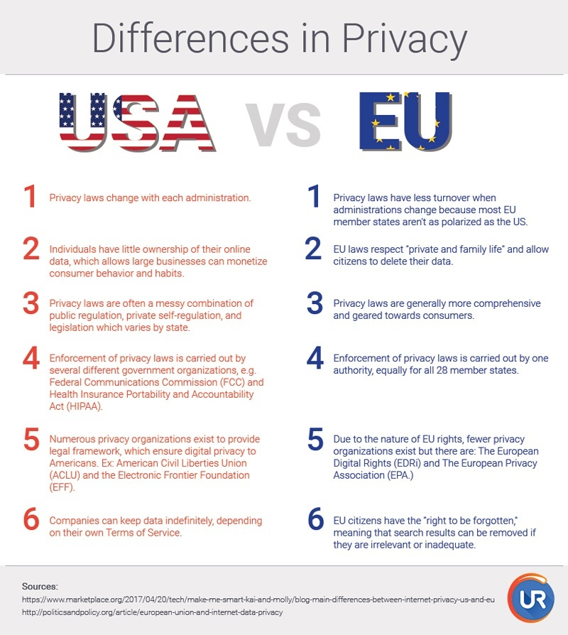Privacy in US vs EU